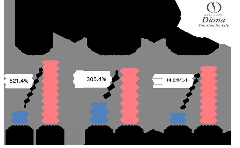 ウェブショップ実績前年比率